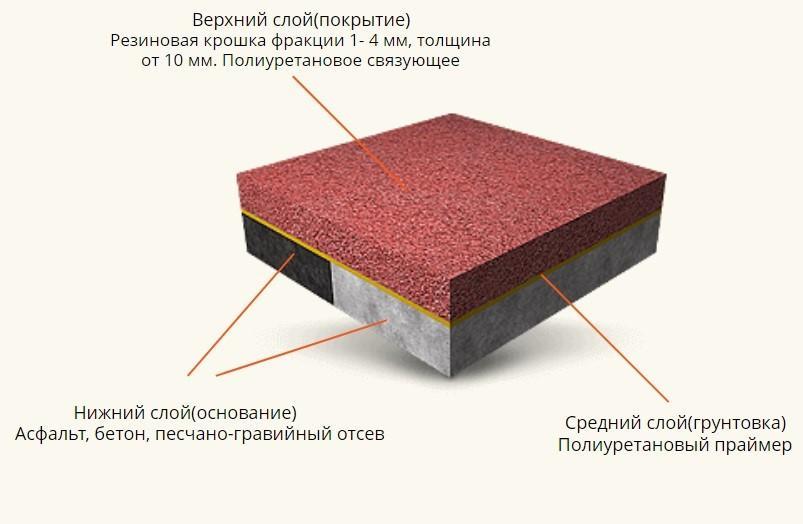 Укладка покрытий из резиновой крошки